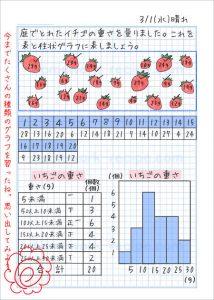 柱状グラフa