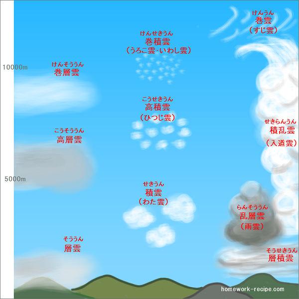 雲の名前の覚え方01