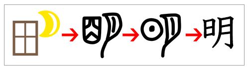 漢字の成り立ち「明」