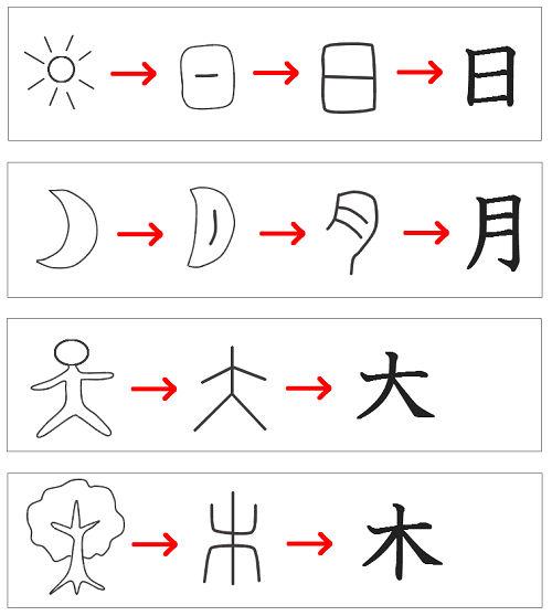 文字 一覧 象形 現代漢字を甲骨・金文などの古代文字に変換できる「白川フォント」公開
