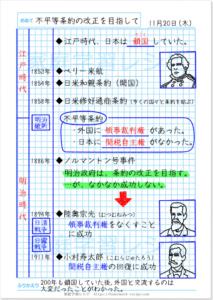 世界に歩み出した日本【6年社会自主学習】歴史